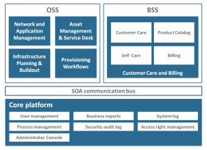 Enabling IT services sales and delivery | Verax Systems