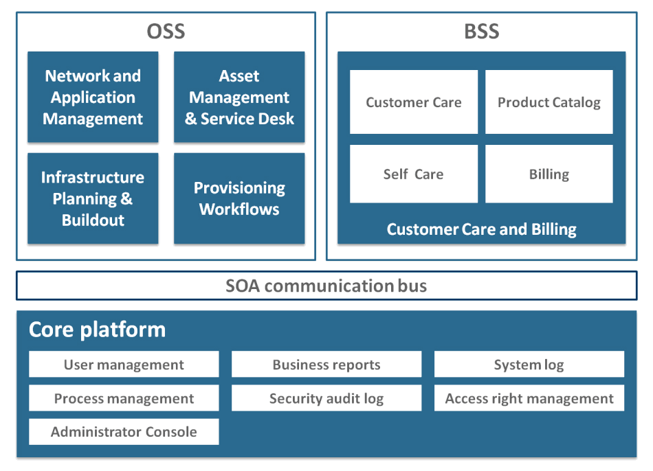 OSSBSS Suite applications, components and architecture diagram